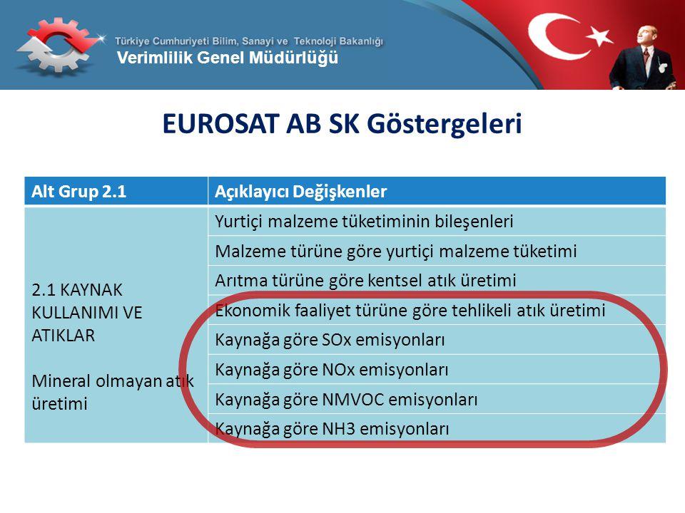 Verimlilik Genel Müdürlüğü EUROSAT AB SK Göstergeleri Alt Grup 2.1Açıklayıcı Değişkenler 2.1 KAYNAK KULLANIMI VE ATIKLAR Mineral olmayan atık üretimi