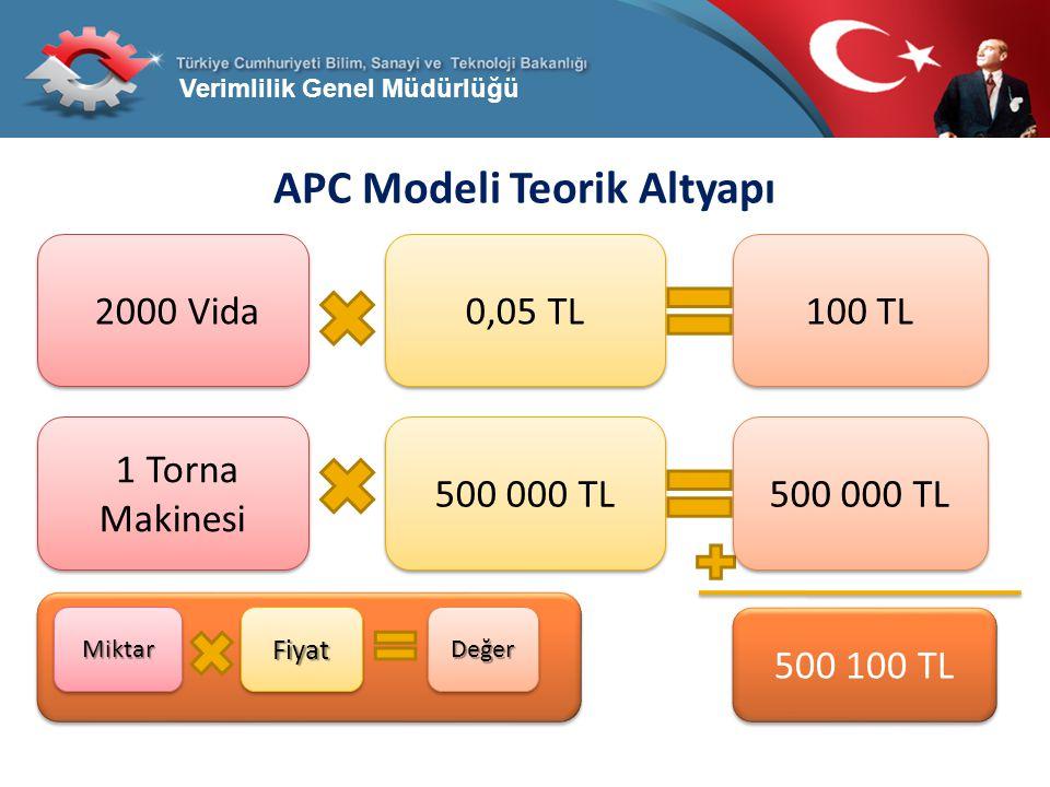 Verimlilik Genel Müdürlüğü APC Modeli Teorik Altyapı 500 100 TL 2000 Vida 0,05 TL 100 TL 1 Torna Makinesi 500 000 TL MiktarMiktarFiyatFiyatDeğerDeğer