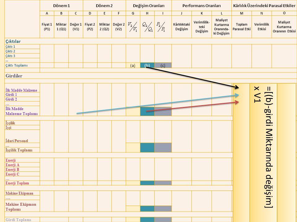 Verimlilik Genel Müdürlüğü Dönem 1Dönem 2Değişim OranlarıPerformans OranlarıKârlılık Üzerindeki Parasal Etkiler ABCDEFGHIJKLMN O Fiyat 1 (P1) Miktar 1