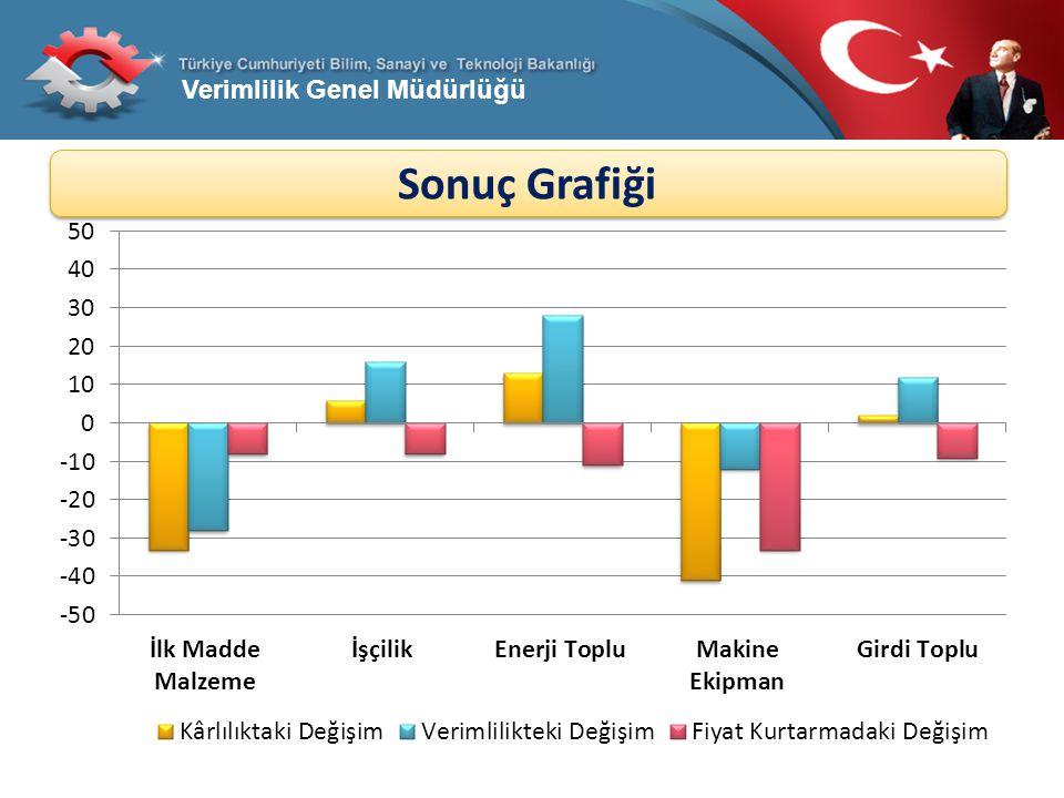 Verimlilik Genel Müdürlüğü Sonuç Grafiği