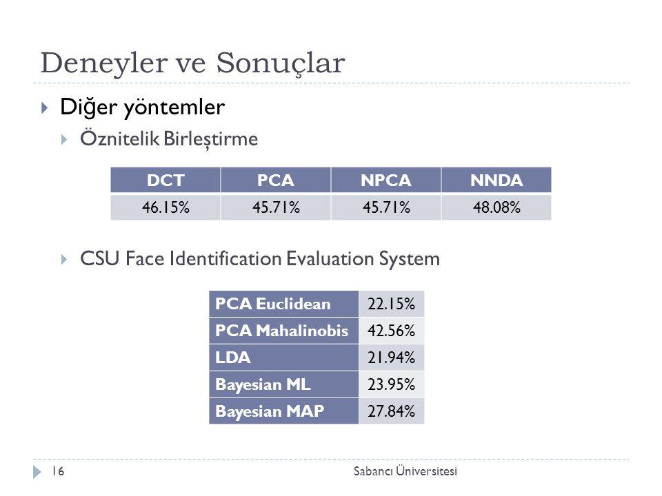 Deneyler ve Sonuçlar  Di ğ er yöntemler  Öznitelik Birleştirme  CSU Face Identification Evaluation System DCTPCANPCANNDA 46.15%45.71% 48.08% PCA Euclidean22.15% PCA Mahalinobis42.56% LDA21.94% Bayesian ML23.95% Bayesian MAP27.84% 16Sabancı Üniversitesi