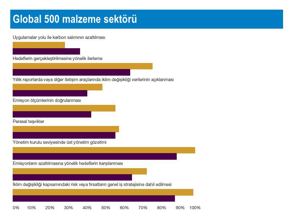 Türkiye'de malzeme sektörü Fortune 500 (2010 ilk 200), Capital 500 (2011 ilk 200) ve IMKB 2012/1Ç: 18 demir-çelik 12 kimyevi maddeler 11 çimento üretim -Çevresel risk yönetimine ilişkin genel bir hassasiyet (ISO 14001) -Düşük düzeyde raporlama ve saydamlık -Yasal düzenlemelerin yüksek etkisi -Emisyon ölçümleri yapılıyor, fakat doğrulanmıyor