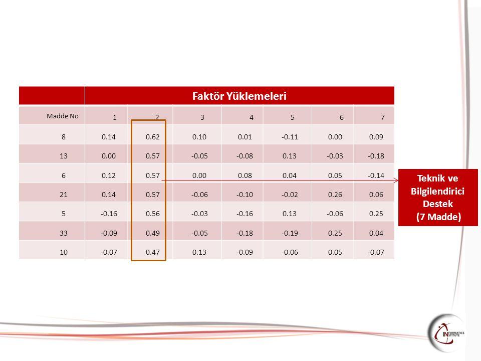 Faktör Yüklemeleri Madde No 1234567 8 0.140.620.100.01-0.110.000.09 13 0.000.57-0.05-0.080.13-0.03-0.18 6 0.120.570.000.080.040.05-0.14 21 0.140.57-0.