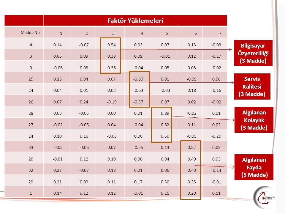 Faktör Yüklemeleri Madde No 1234567 4 0.14-0.070.540.030.070.13-0.03 3 0.060.090.380.09-0.010.12-0.17 9 -0.060.030.36-0.040.050.03-0.02 25 0.150.040.0