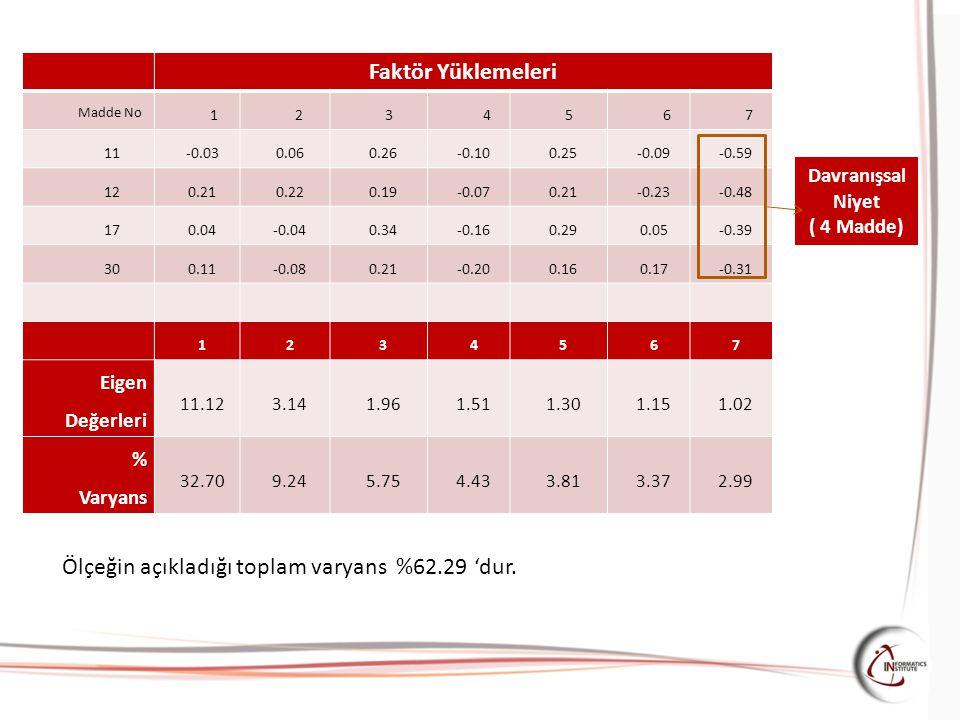Faktör Yüklemeleri Madde No 1234567 11 -0.030.060.26-0.100.25-0.09-0.59 12 0.210.220.19-0.070.21-0.23-0.48 17 0.04-0.040.34-0.160.290.05-0.39 3030 0.1