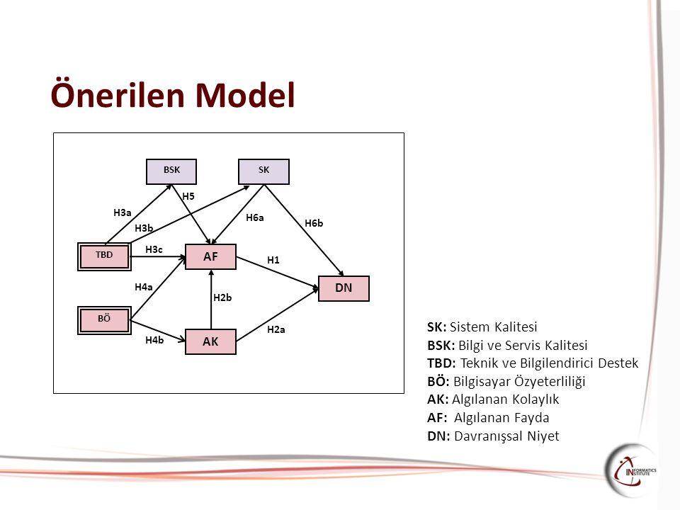 Önerilen Model SK: Sistem Kalitesi BSK: Bilgi ve Servis Kalitesi TBD: Teknik ve Bilgilendirici Destek BÖ: Bilgisayar Özyeterliliği AK: Algılanan Kolay