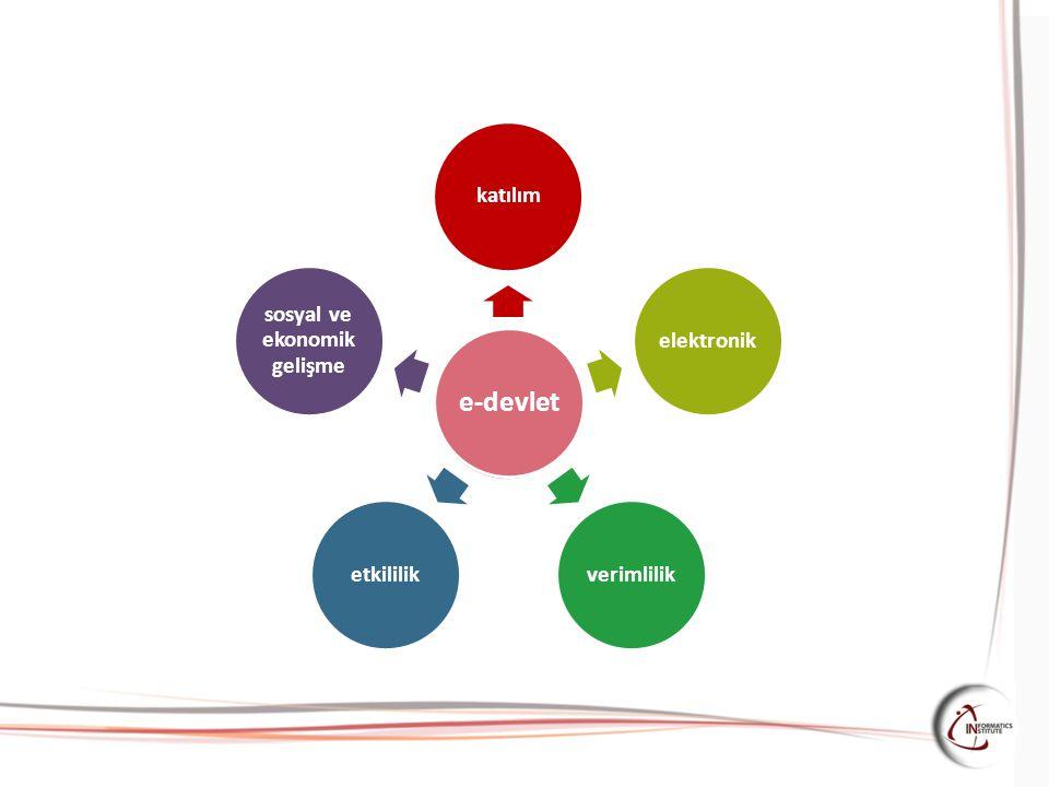 e-devlet katılımelektronikverimliliketkililik sosyal ve ekonomik gelişme e-devlet