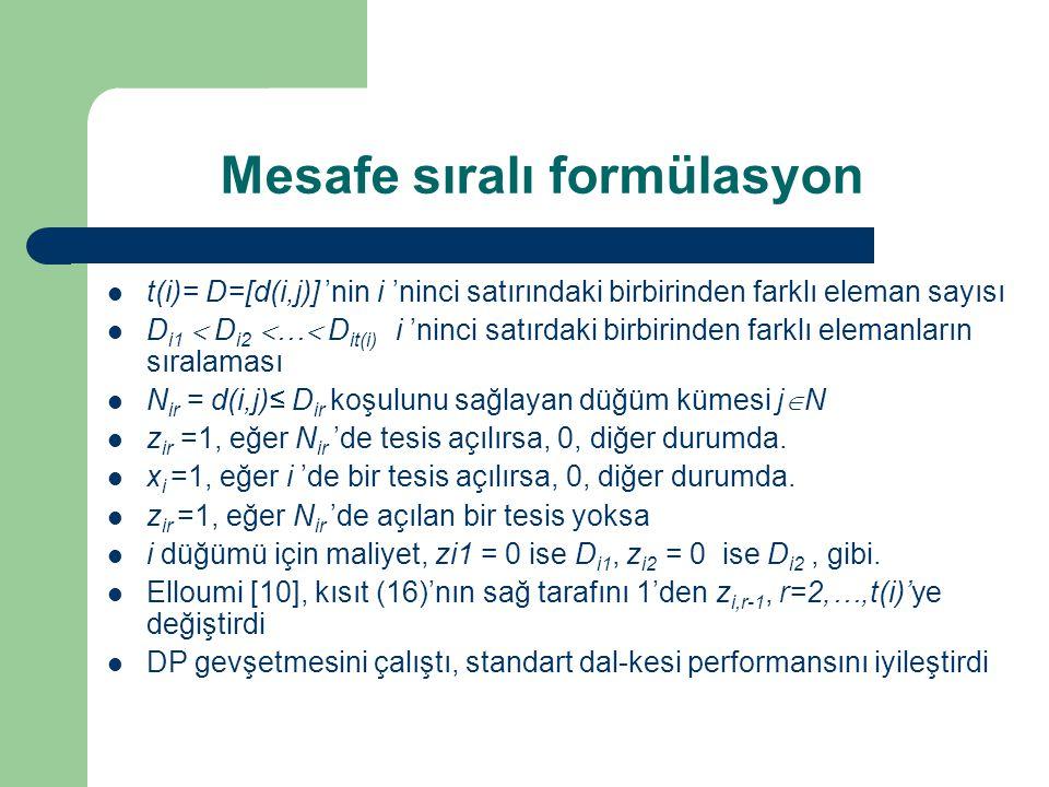 Mesafe sıralı formülasyon t(i)= D=[d(i,j)] 'nin i 'ninci satırındaki birbirinden farklı eleman sayısı D i1  D i2  …  D it(i) i 'ninci satırdaki birbirinden farklı elemanların sıralaması N ir = d(i,j)≤ D ir koşulunu sağlayan düğüm kümesi j  N z ir =1, eğer N ir 'de tesis açılırsa, 0, diğer durumda.