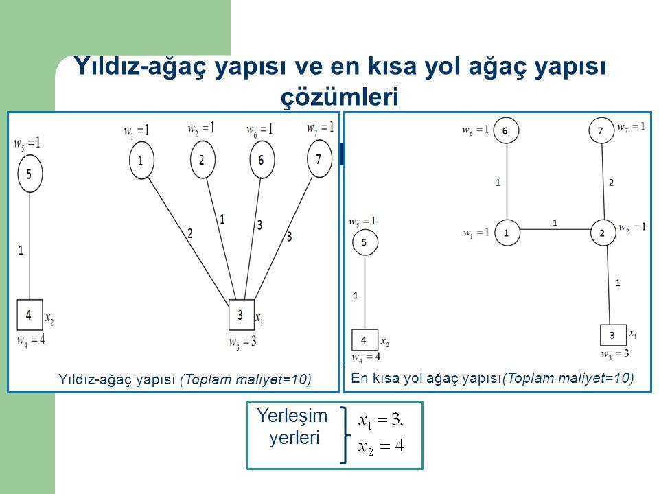 Yerleşim yerleri Yıldız-ağaç yapısı ve en kısa yol ağaç yapısı çözümleri Yıldız-ağaç yapısı (Toplam maliyet=10) En kısa yol ağaç yapısı(Toplam maliyet=10)