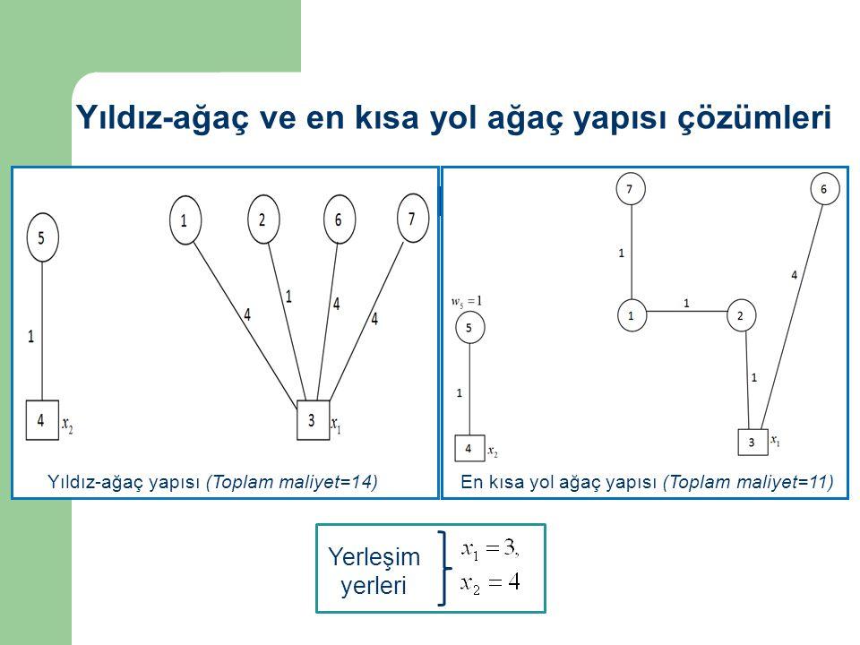 Yerleşim yerleri Yıldız-ağaç ve en kısa yol ağaç yapısı çözümleri Yıldız-ağaç yapısı (Toplam maliyet=14)En kısa yol ağaç yapısı (Toplam maliyet=11)