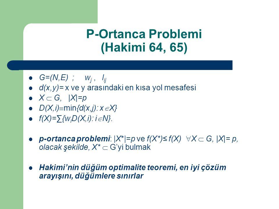 P-Ortanca Problemi (Hakimi 64, 65) G=(N,E) ; w j, l ij d(x,y)= x ve y arasındaki en kısa yol mesafesi X  G, |X|=p D(X,i)  min{d(x,j): x  X} f(X)=∑{w i D(X,i): i  N}.
