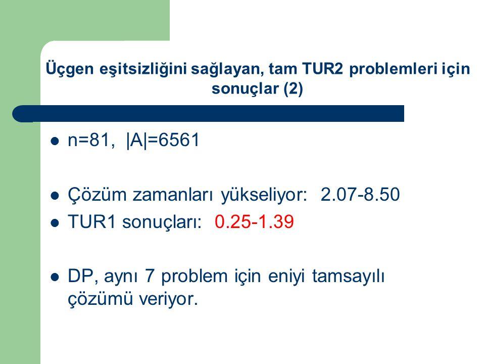 n=81, |A|=6561 Çözüm zamanları yükseliyor: 2.07-8.50 TUR1 sonuçları: 0.25-1.39 DP, aynı 7 problem için eniyi tamsayılı çözümü veriyor.