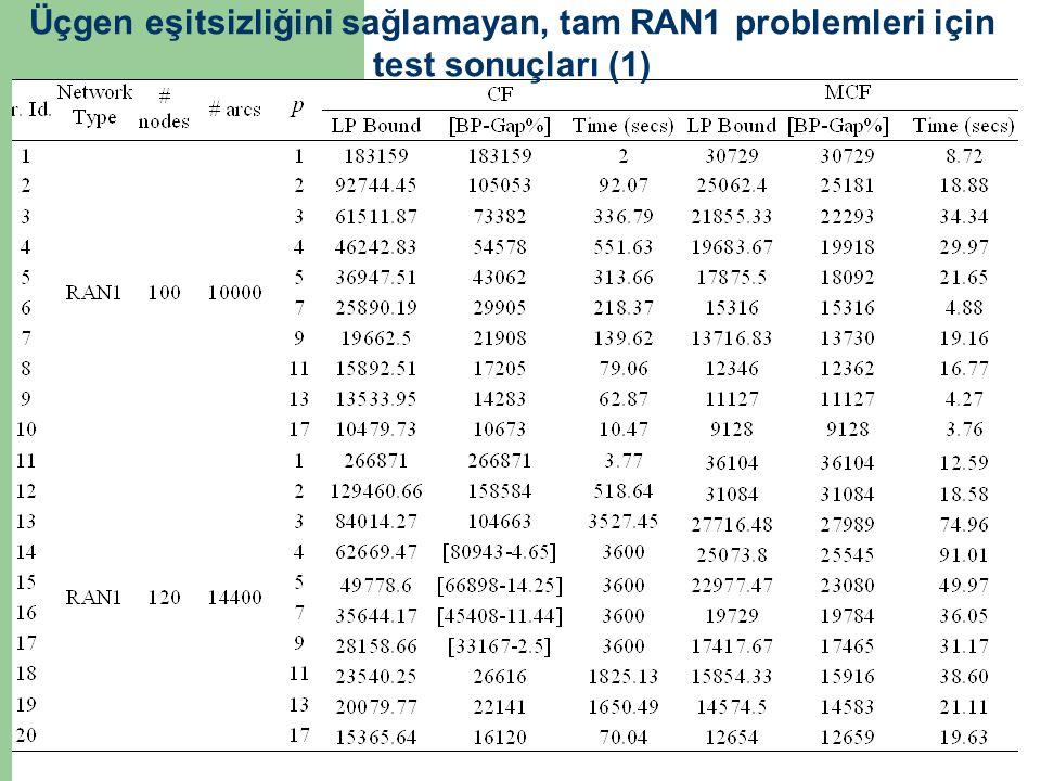 Üçgen eşitsizliğini sağlamayan, tam RAN1 problemleri için test sonuçları (1)