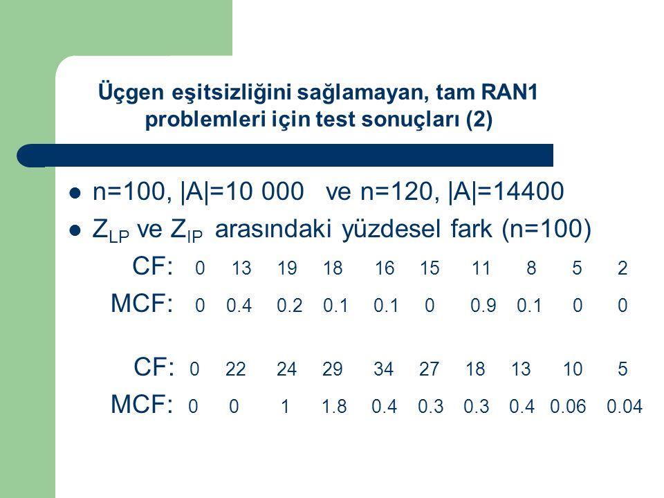 n=100, |A|=10 000 ve n=120, |A|=14400 Z LP ve Z IP arasındaki yüzdesel fark (n=100) CF: 0 13 19 18 16 15 11 8 5 2 MCF: 0 0.4 0.2 0.1 0.1 0 0.9 0.1 0 0 CF: 0 22 24 29 34 27 18 13 10 5 MCF: 0 0 1 1.8 0.4 0.3 0.3 0.4 0.06 0.04 Üçgen eşitsizliğini sağlamayan, tam RAN1 problemleri için test sonuçları (2)