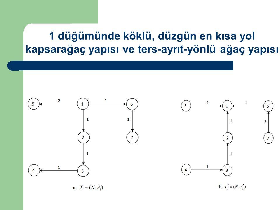 1 düğümünde köklü, düzgün en kısa yol kapsarağaç yapısı ve ters-ayrıt-yönlü ağaç yapısı
