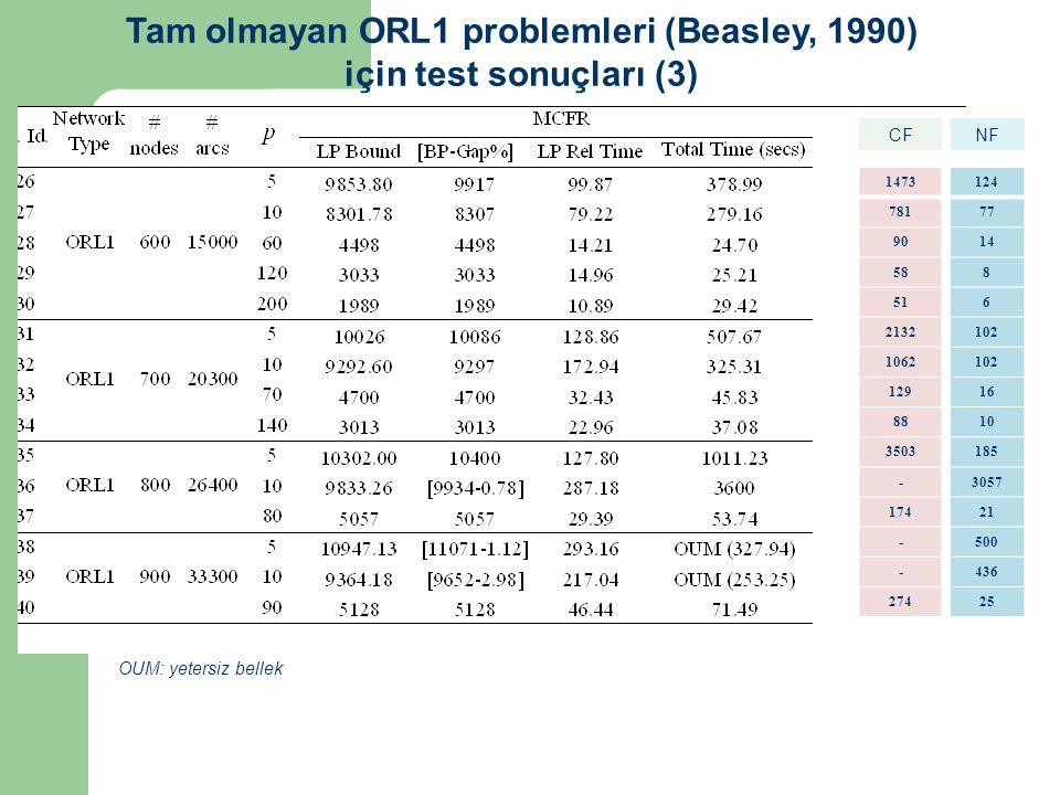 124 77 14 8 6 102 16 10 185 3057 21 500 436 25 1473 781 90 58 51 2132 1062 129 88 3503 - 174 - - 274 CFNF ORL2 Tam olmayan ORL1 problemleri (Beasley, 1990) için test sonuçları (3) OUM: yetersiz bellek