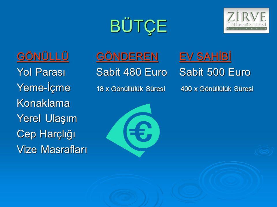 BÜTÇE GÖNÜLLÜ GÖNDEREN EV SAHİBİ Yol Parası Sabit 480 Euro Sabit 500 Euro Yeme-İçme 18 x Gönüllülük Süresi 400 x Gönüllülük Süresi Konaklama Yerel Ulaşım Cep Harçlığı Vize Masrafları