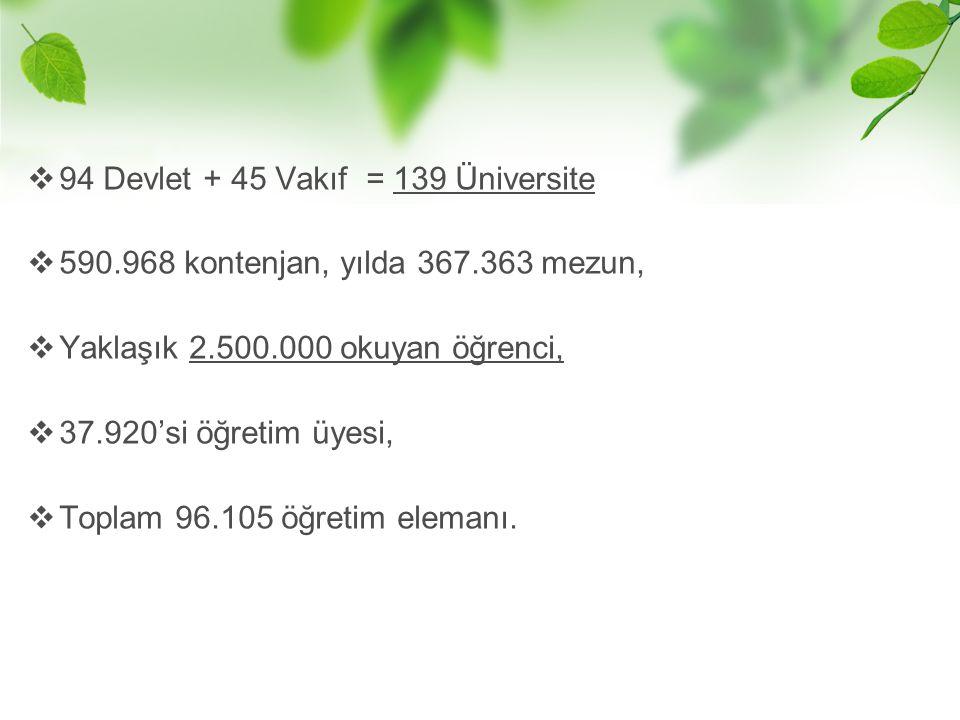  94 Devlet + 45 Vakıf = 139 Üniversite  590.968 kontenjan, yılda 367.363 mezun,  Yaklaşık 2.500.000 okuyan öğrenci,  37.920'si öğretim üyesi,  To