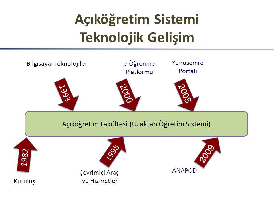Açıköğretim Sistemi Teknolojik Gelişim Açıköğretim Fakültesi (Uzaktan Öğretim Sistemi) 1982 1998 1993 200 0 Kuruluş Bilgisayar Teknolojileri Çevrimiçi