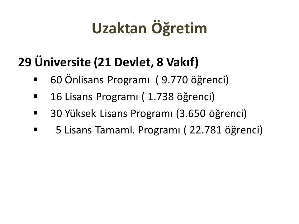 Uzaktan Öğretim 29 Üniversite (21 Devlet, 8 Vakıf)  60 Önlisans Programı ( 9.770 öğrenci)  16 Lisans Programı ( 1.738 öğrenci)  30 Yüksek Lisans Pr