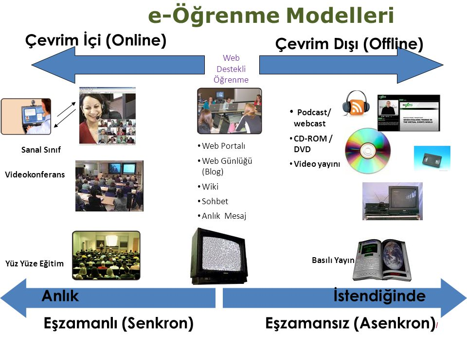 e-Öğrenme Modelleri Yüz Yüze Eğitim Web Destekli Öğrenme Sanal Sınıf Web Portalı Web Günlüğü (Blog) Wiki Sohbet Anlık Mesaj Tartışma Grupları Podcast/