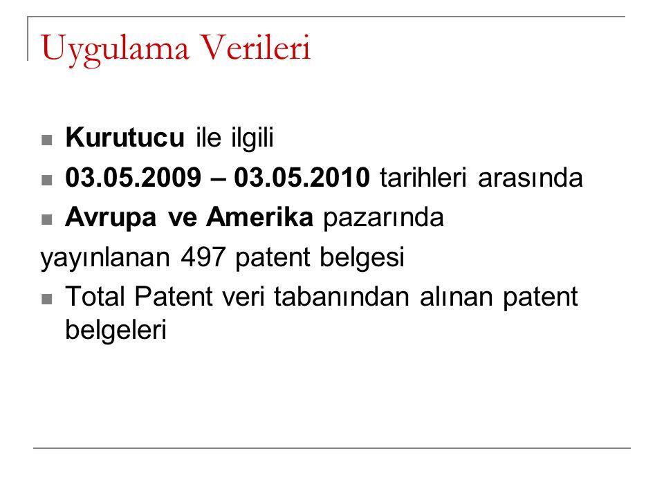 Uygulama Verileri Kurutucu ile ilgili 03.05.2009 – 03.05.2010 tarihleri arasında Avrupa ve Amerika pazarında yayınlanan 497 patent belgesi Total Paten