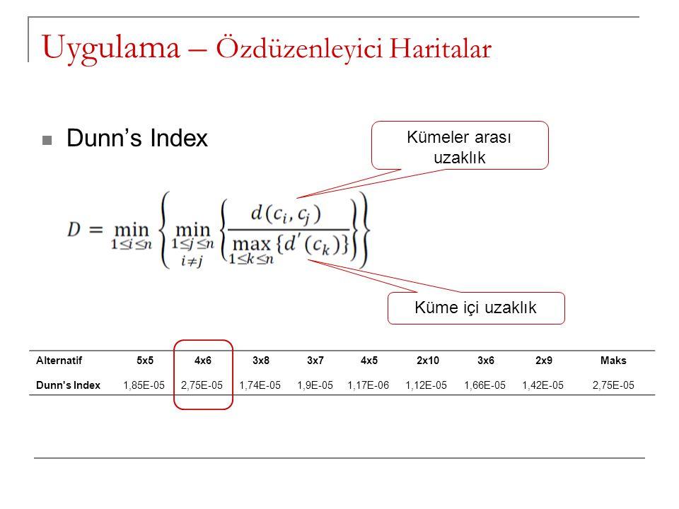 Uygulama – Özdüzenleyici Haritalar Dunn's Index Alternatif5x54x63x83x74x52x103x62x9Maks Dunn's Index1,85E-052,75E-051,74E-051,9E-051,17E-061,12E-051,6