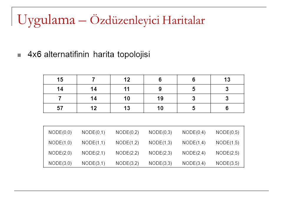 4x6 alternatifinin harita topolojisi NODE(0,0)NODE(0,1)NODE(0,2)NODE(0,3)NODE(0,4)NODE(0,5) NODE(1,0)NODE(1,1)NODE(1,2)NODE(1,3)NODE(1,4)NODE(1,5) NOD