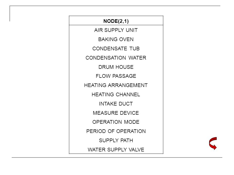 NODE(2,1) AIR SUPPLY UNIT BAKING OVEN CONDENSATE TUB CONDENSATION WATER DRUM HOUSE FLOW PASSAGE HEATING ARRANGEMENT HEATING CHANNEL INTAKE DUCT MEASUR