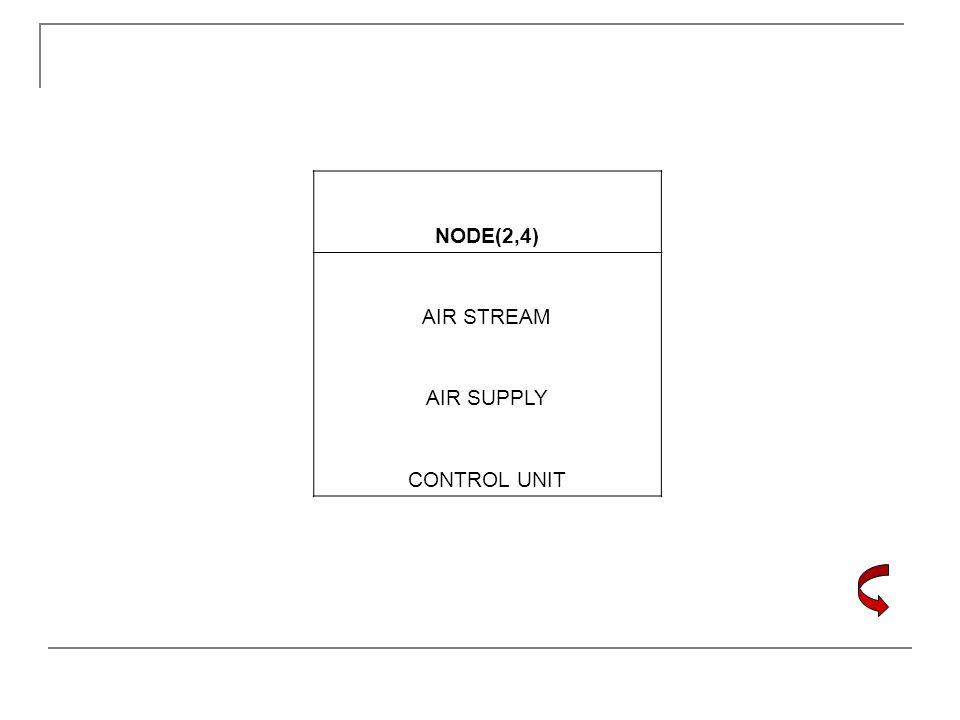 NODE(2,4) AIR STREAM AIR SUPPLY CONTROL UNIT