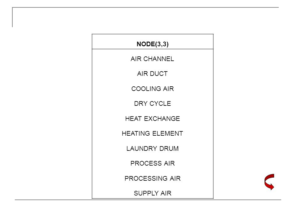 NODE(3,3) AIR CHANNEL AIR DUCT COOLING AIR DRY CYCLE HEAT EXCHANGE HEATING ELEMENT LAUNDRY DRUM PROCESS AIR PROCESSING AIR SUPPLY AIR