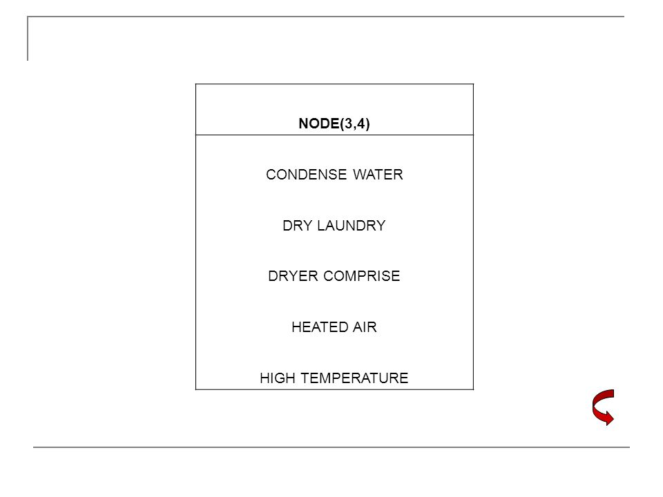 NODE(3,4) CONDENSE WATER DRY LAUNDRY DRYER COMPRISE HEATED AIR HIGH TEMPERATURE