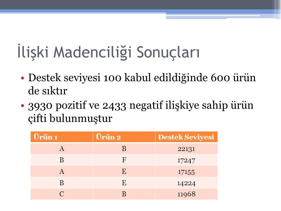 İlişki Madenciliği Sonuçları Destek seviyesi 100 kabul edildiğinde 600 ürün de sıktır 3930 pozitif ve 2433 negatif ilişkiye sahip ürün çifti bulunmuşt