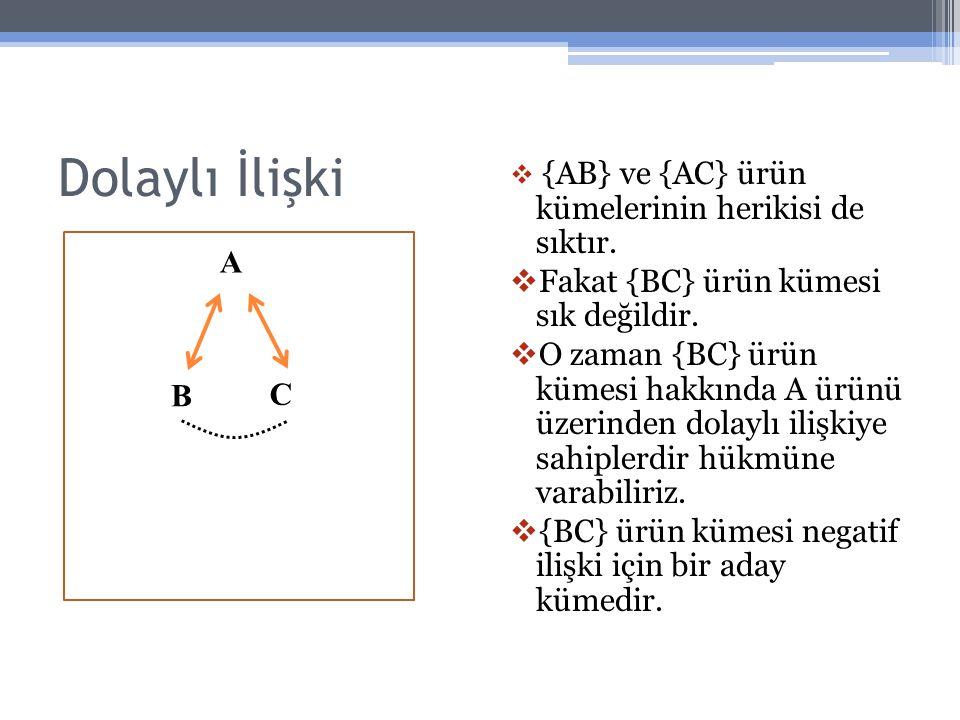 Dolaylı İlişki  {AB} ve {AC} ürün kümelerinin herikisi de sıktır.  Fakat {BC} ürün kümesi sık değildir.  O zaman {BC} ürün kümesi hakkında A ürünü
