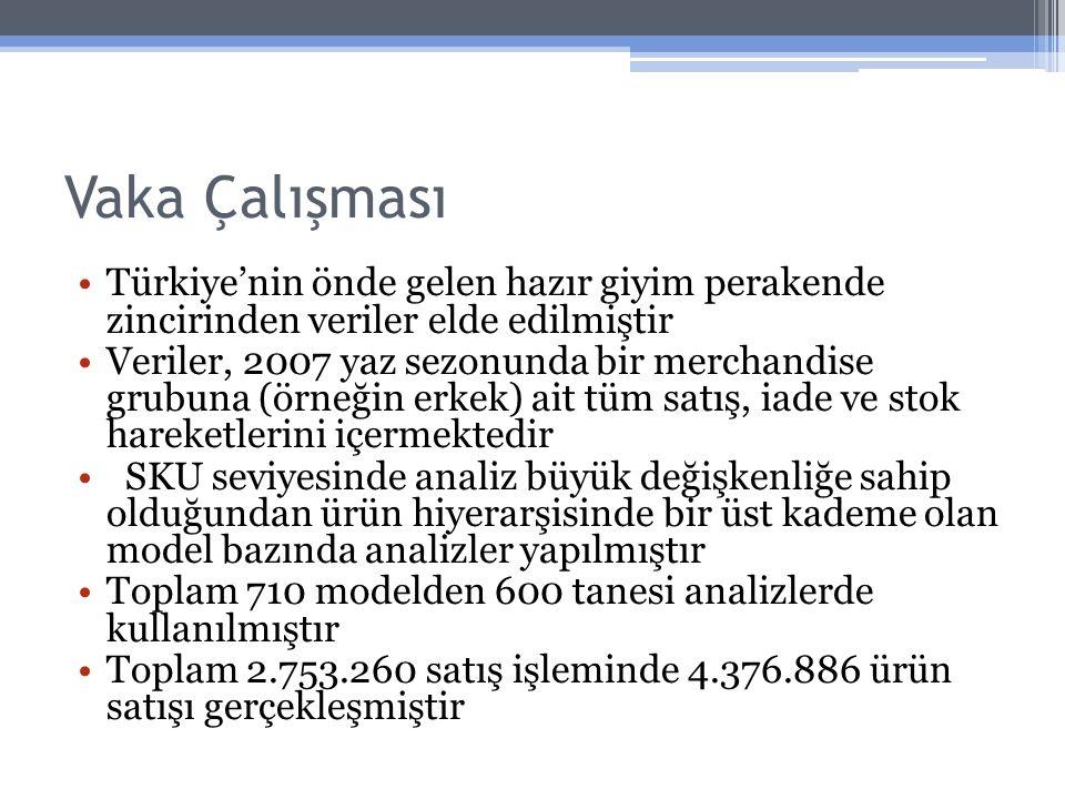 Vaka Çalışması Türkiye'nin önde gelen hazır giyim perakende zincirinden veriler elde edilmiştir Veriler, 2007 yaz sezonunda bir merchandise grubuna (ö