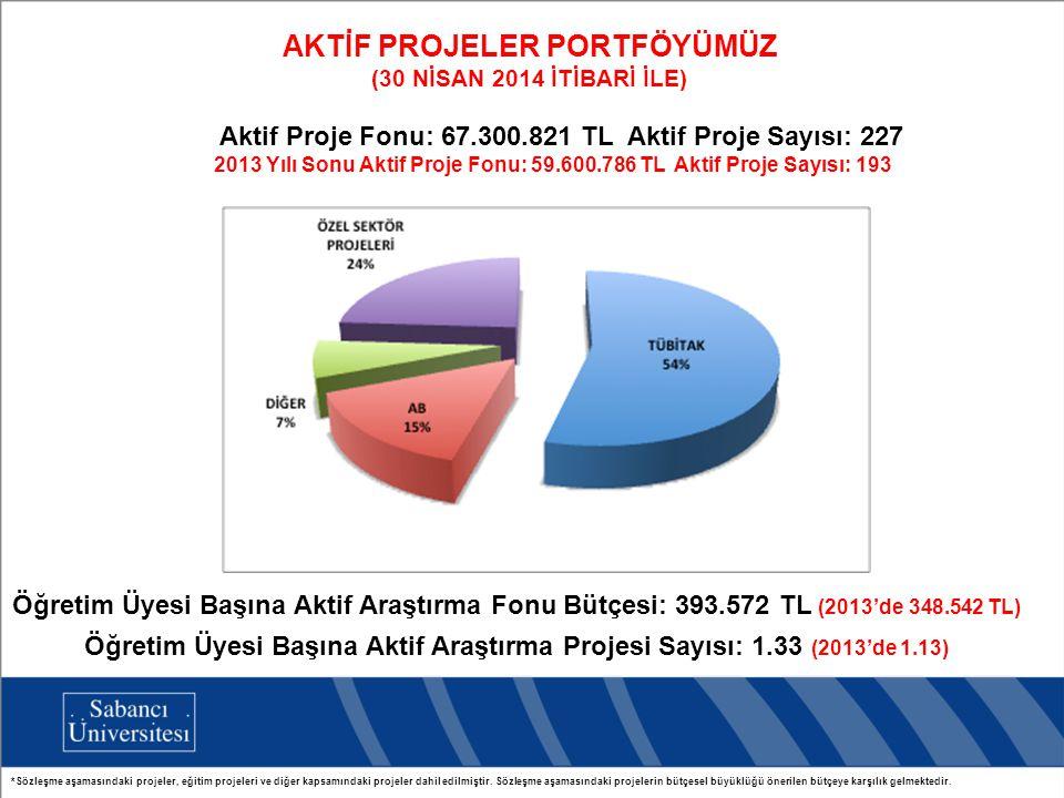 AKTİF PROJELER PORTFÖYÜMÜZ (30 NİSAN 2014 İTİBARİ İLE) Aktif Proje Fonu: 67.300.821 TL Aktif Proje Sayısı: 227 2013 Yılı Sonu Aktif Proje Fonu: 59.600