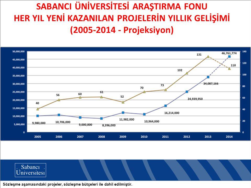 SABANCI ÜNİVERSİTESİ ARAŞTIRMA FONU HER YIL YENİ KAZANILAN PROJELERİN YILLIK GELİŞİMİ (2005-2014 - Projeksiyon) Sözleşme aşamasındaki projeler, sözleşme bütçeleri ile dahil edilmiştir.
