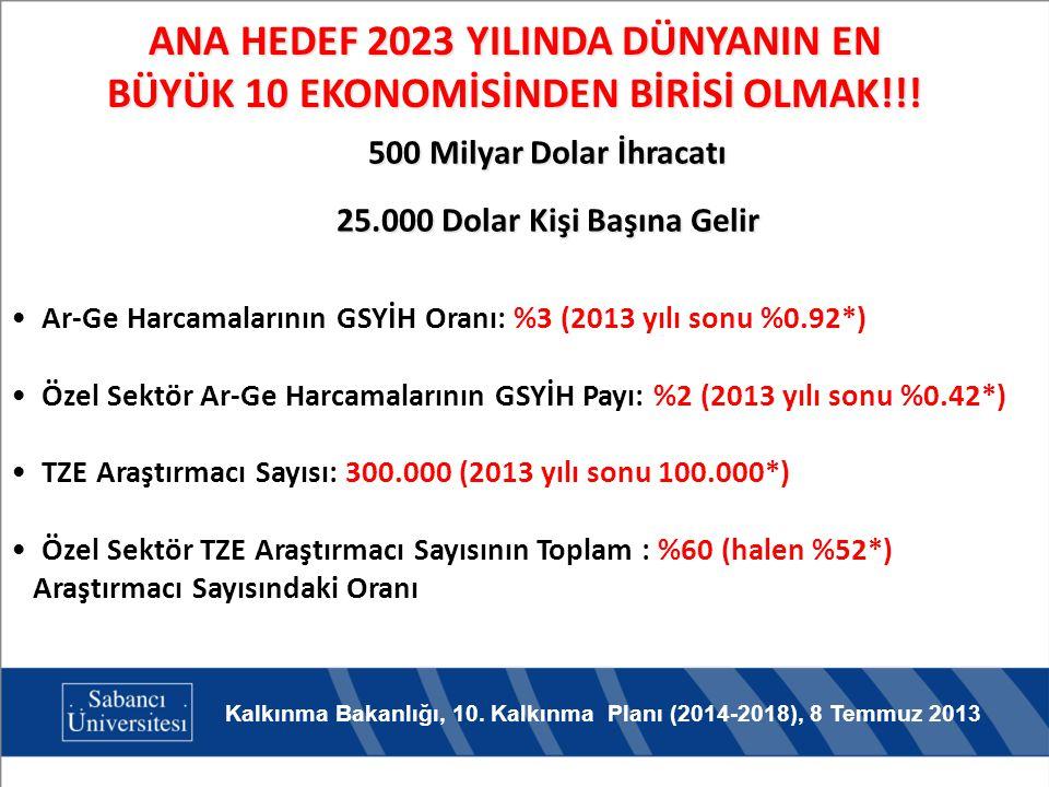 ANA HEDEF 2023 YILINDA DÜNYANIN EN BÜYÜK 10 EKONOMİSİNDEN BİRİSİ OLMAK!!! Ar-Ge Harcamalarının GSYİH Oranı: %3 (2013 yılı sonu %0.92*) Özel Sektör Ar-