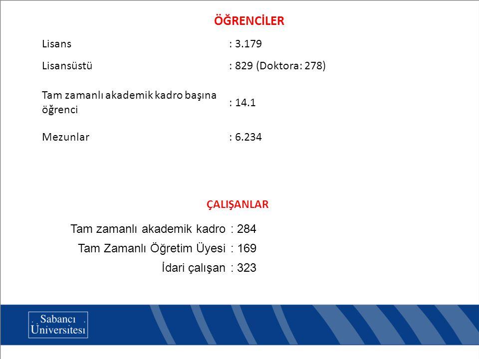 Tam zamanlı akademik kadro: 284 Tam Zamanlı Öğretim Üyesi: 169 İdari çalışan: 323 ÇALIŞANLAR Lisans: 3.179 Lisansüstü: 829 (Doktora: 278) Tam zamanlı