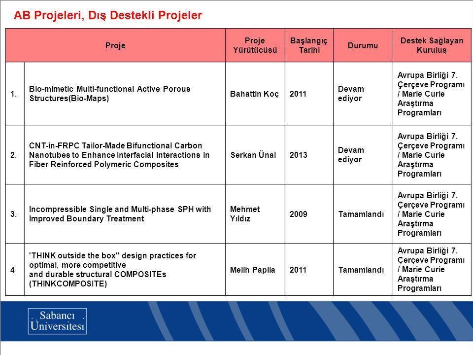 Proje Proje Yürütücüsü Başlangıç Tarihi Durumu Destek Sağlayan Kuruluş 1. Bio-mimetic Multi-functional Active Porous Structures(Bio-Maps) Bahattin Koç
