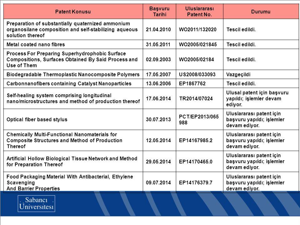 Patent Konusu Başvuru Tarihi Uluslararası Patent No. Durumu Preparation of substantially quaternized ammonium organosilane composition and self-stabil