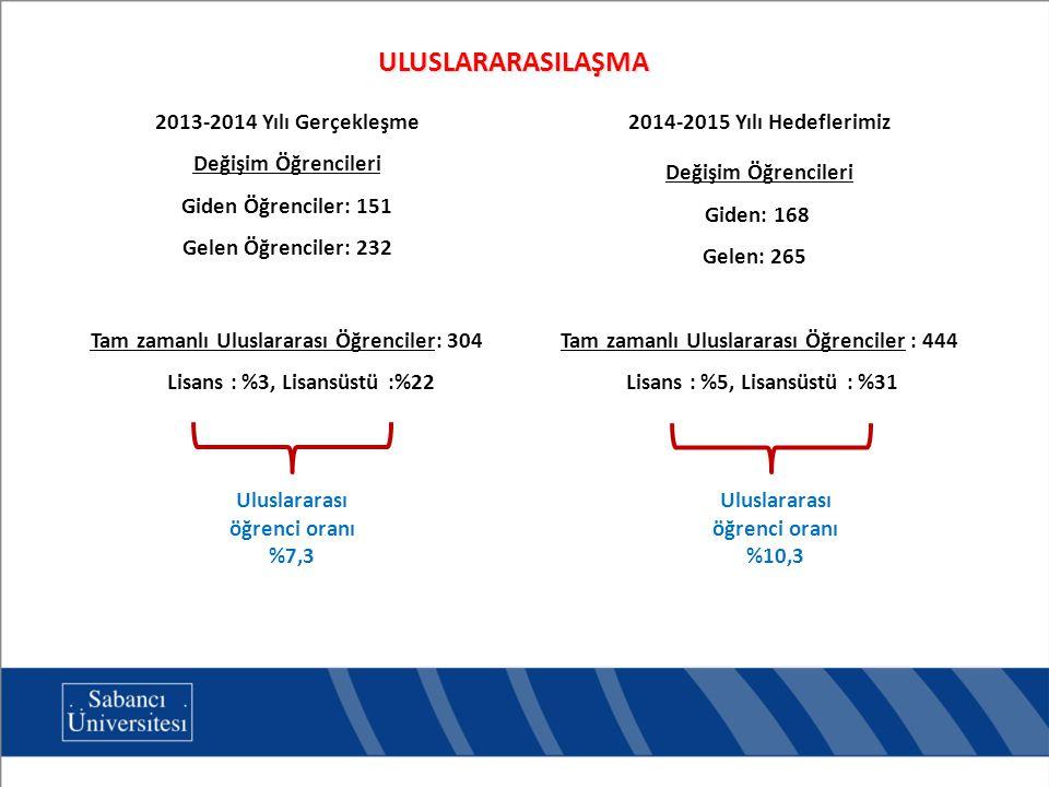 2013-2014 Yılı Gerçekleşme Değişim Öğrencileri Giden Öğrenciler: 151 Gelen Öğrenciler: 232 Tam zamanlı Uluslararası Öğrenciler: 304 Lisans : %3, Lisansüstü :%22 Uluslararası öğrenci oranı %7,3 2014-2015 Yılı Hedeflerimiz Değişim Öğrencileri Giden: 168 Gelen: 265 Tam zamanlı Uluslararası Öğrenciler : 444 Lisans : %5, Lisansüstü : %31 Uluslararası öğrenci oranı %10,3 ULUSLARARASILAŞMA