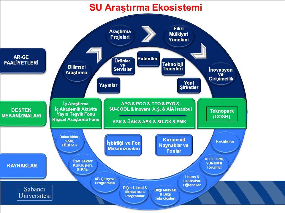 MÜTEVELLİ HEYETİ Araştırma Komitesi (AK) REKTÖR Üniversite Araştırma Konseyi (ÜAK) Araştırma Etik Kurulu (AEK) Fikri Mülkiyet Komisyonu (FMK) Araştırma ve Lisansüstü Politikaları Direktörlüğü (ALP) Araştırma Süreci Planlama ve Politika Geliştirme (APG) Araştırma Süreci Planlama ve Politika Geliştirme (APG) SU Girişimcilik Kurulu (SU-GK) Araştırma Projeleri Yönetim Ofisi (PYO) Araştırma Projeleri Yönetim Ofisi (PYO) Araştırma Projeleri Geliştirme Ofisi (PGO) Araştırma Projeleri Geliştirme Ofisi (PGO) Teknoloji Transfer Ofisi (TTO) Teknoloji Transfer Ofisi (TTO) Avrupa İşletmeler Ağı İstanbul (AİA İstanbul) Avrupa İşletmeler Ağı İstanbul (AİA İstanbul) Inovent A.Ş.