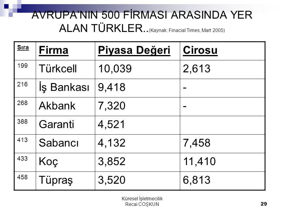 Küresel İşletmecilik Recai COŞKUN29 AVRUPA'NIN 500 FİRMASI ARASINDA YER ALAN TÜRKLER..