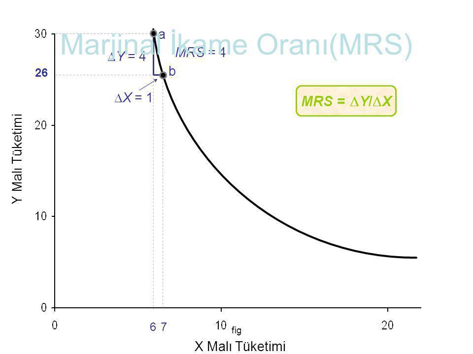 fig 6 26 7 Y Malı Tüketimi X Malı Tüketimi a b  Y = 4  X = 1 MRS = 4 MRS =  Y/  X Marjinal İkame Oranı(MRS)