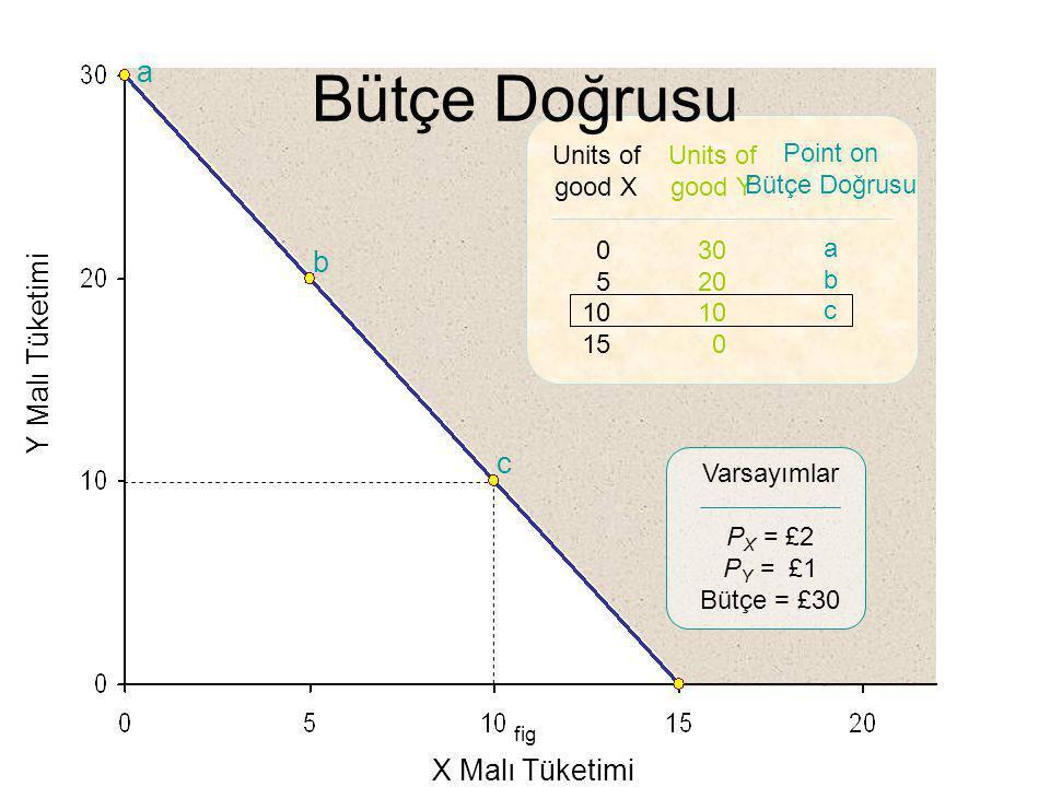 fig Y Malı Tüketimi X Malı Tüketimi a b c Units of good X 0 5 10 15 Units of good Y 30 20 10 0 Point on Bütçe Doğrusu a b c Varsayımlar P X = £2 P Y =