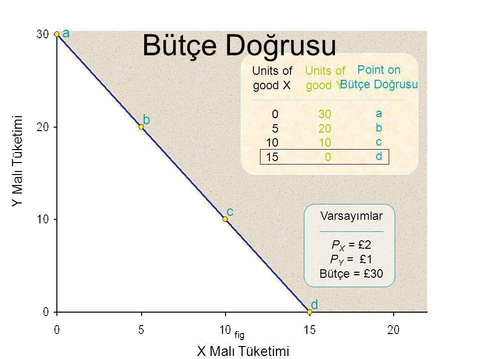 fig Y Malı Tüketimi X Malı Tüketimi a b c d Units of good X 0 5 10 15 Units of good Y 30 20 10 0 Point on Bütçe Doğrusu a b c d Varsayımlar P X = £2 P