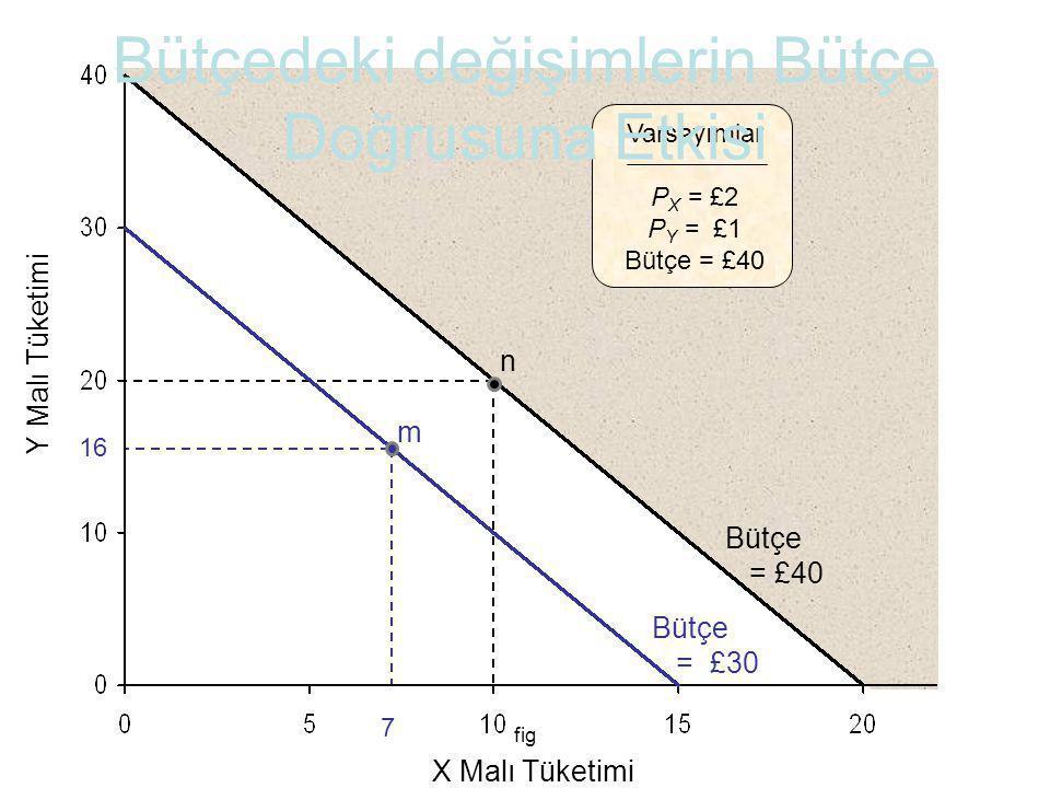 fig Y Malı Tüketimi X Malı Tüketimi Varsayımlar P X = £2 P Y = £1 Bütçe = £40 Bütçe = £40 Bütçe = £30 16 7 m n Bütçedeki değişimlerin Bütçe Doğrusuna