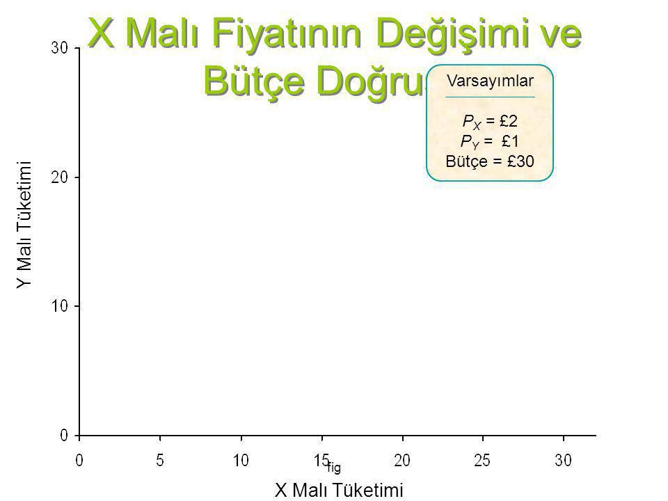 fig X Malı Fiyatının Değişimi ve Bütçe Doğrusu Y Malı Tüketimi X Malı Tüketimi Varsayımlar P X = £2 P Y = £1 Bütçe = £30