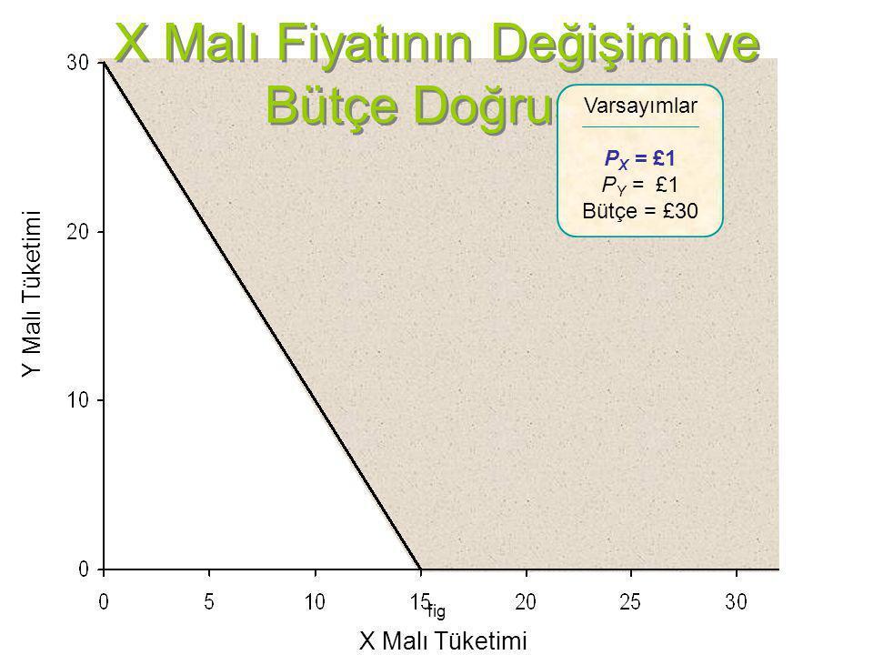fig X Malı Fiyatının Değişimi ve Bütçe Doğrusu Y Malı Tüketimi X Malı Tüketimi Varsayımlar P X = £1 P Y = £1 Bütçe = £30